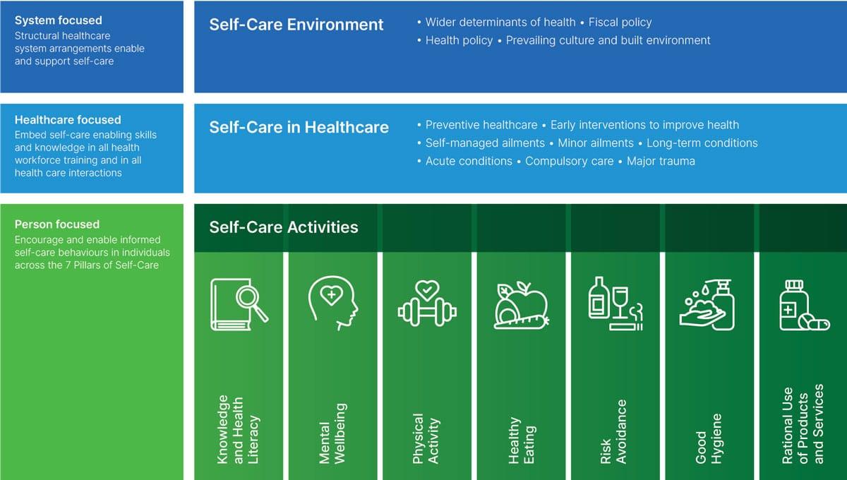 Self-care Matrix