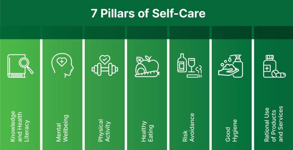 Seven PIllars of Self-Care